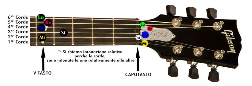 Schema Cablaggio Chitarra Elettrica : Come accordare la chitarra elettrica chitarrelettriche