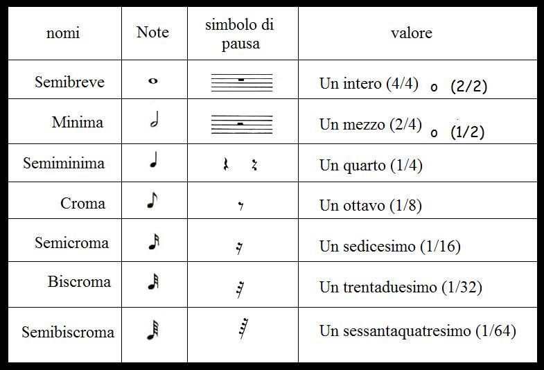 Le figure musicali